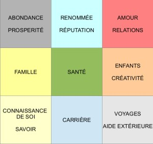 signification couleur feng shui